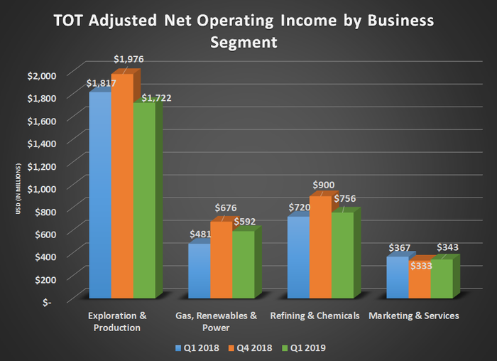 TOT adjusted net operating income by business segment for Q1 2018, Q4 2018, and Q1 2019. Shows growth for gas, renewables & power offsetting decline from exploration & prodcution.