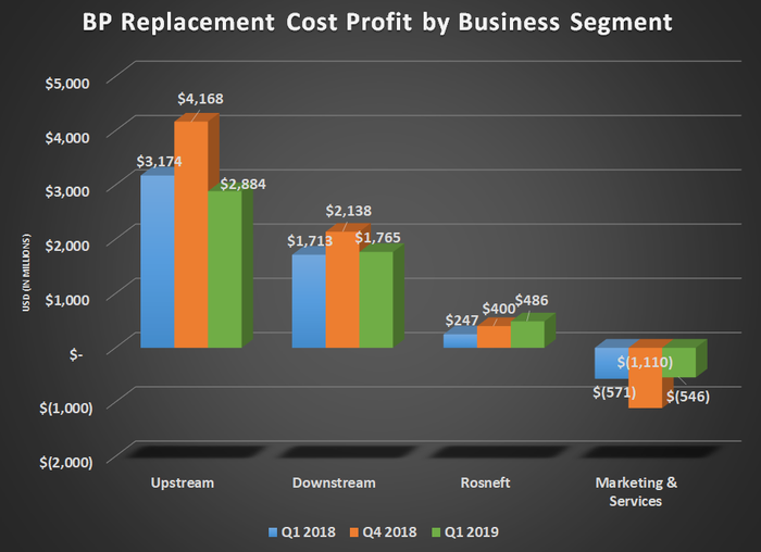 BP replacement cost profit by business segment for Q1 2018, Q4 2018, and Q1 2019. Shows higher Rosneft results.