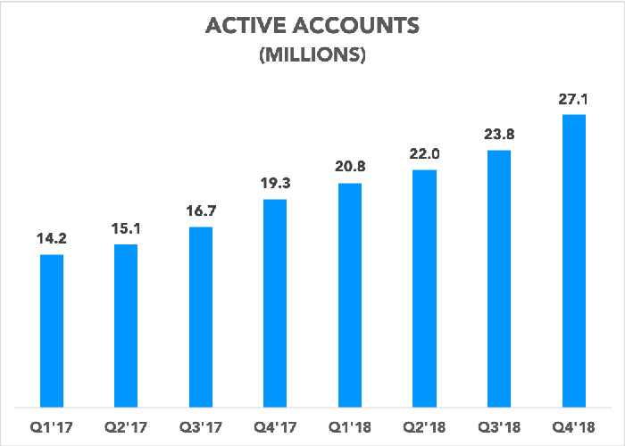 Chart showing active accounts totals over the last eight quarters