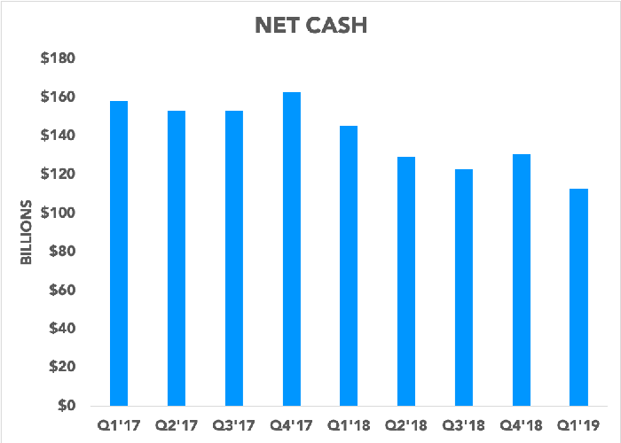 Chart showing Apple's net cash over the past nine quarters