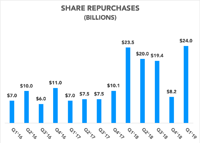 Chart showing Apple's share repurchases over the past 13 quarters