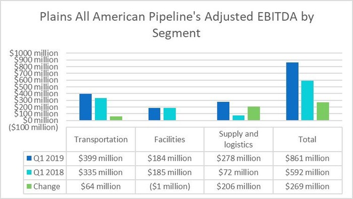 Plains All American Pipeline's earnings by segment in the first quarter of 2019 and 2018.