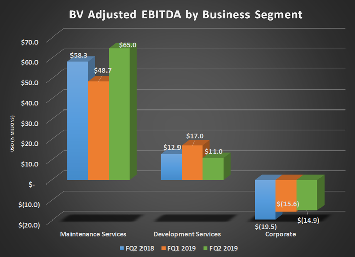 BV adjusted EBITDA by business segment for FQ 2 2018, FQ1 2019, and FQ2 2019. Shows improvement in maintenance services offsetting decline in development services.