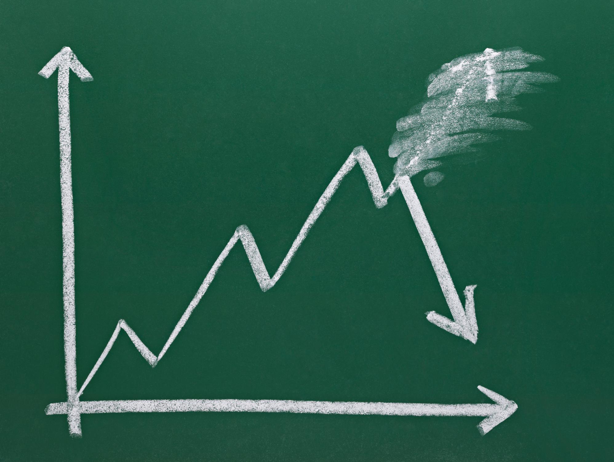 Green chalkboard chart showing a positive trend abruptly turn negative.