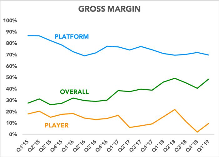 Chart showing gross margins for Roku's segments