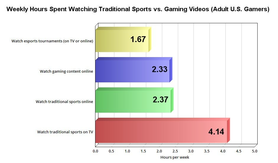 Chart showing weekly hours spent watching traditional sports vs. gaming videos