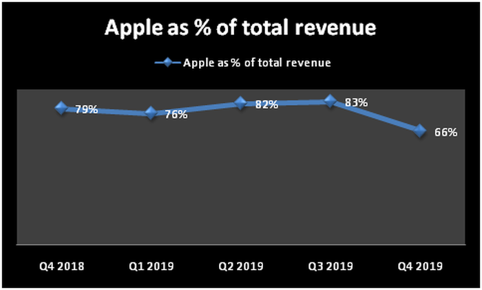 Chart showing Cirrus' reliance on Apple for revenue.
