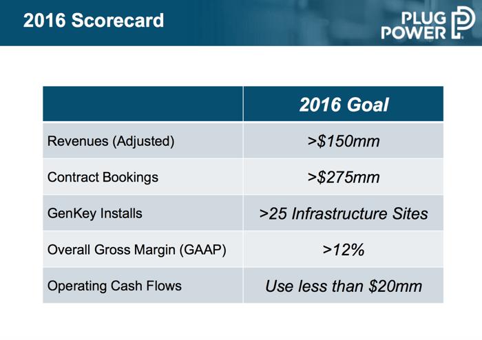 Plug Power identifiant divers objectifs pour 2016.