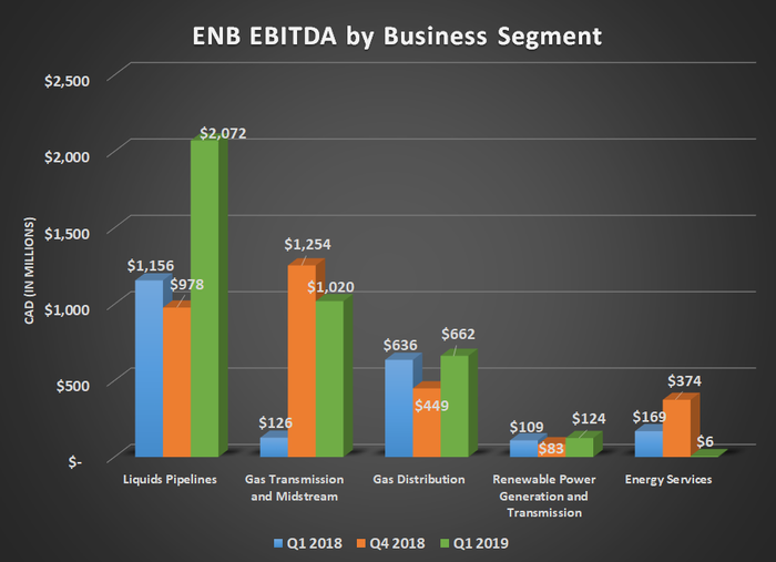 ENB EBITDA by business segment for Q1 2018, Q4 2018, and Q1 2019. Shows improved results at liquids and gas distribution, and renewable power segments.q