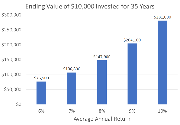 Chart showing growth of $10,000 at various rates of return for 35 years.