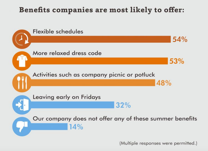 A chart shows the perks companies are most likely to offer.