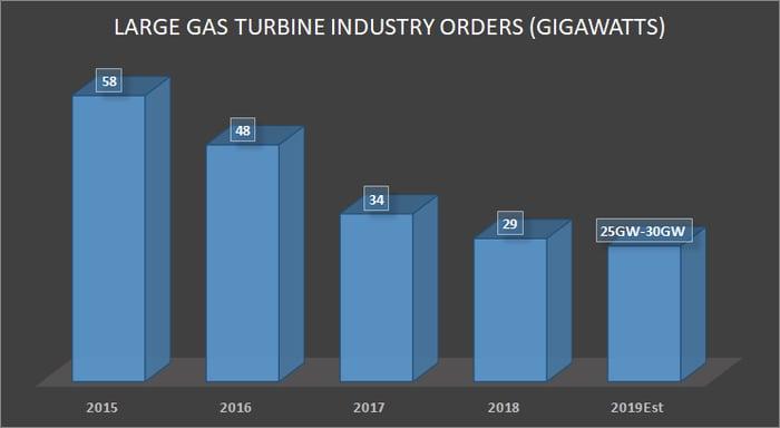 Large gas turbine orders by gigawatt.