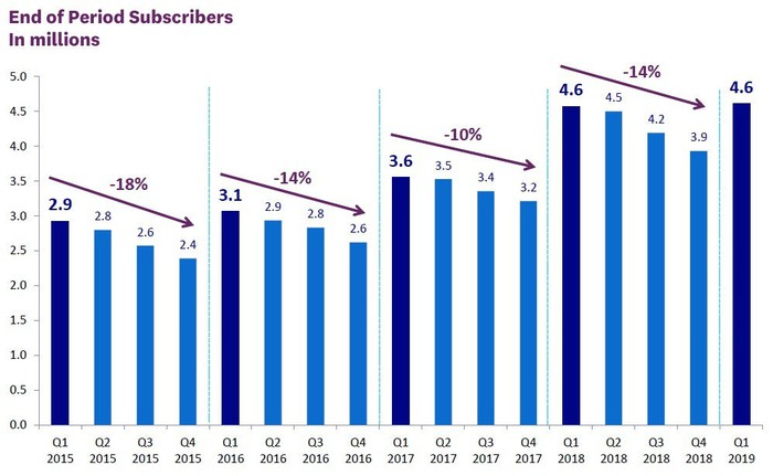 Chart showing subscriber numbers over time