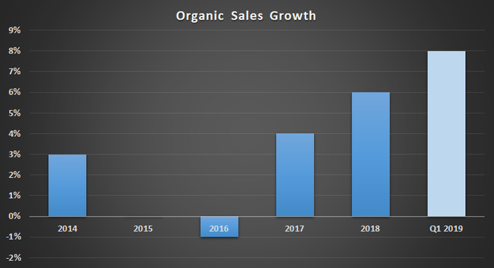 Honeywell organic sales growth.