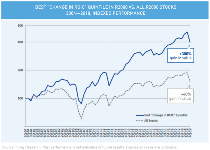 Best Change in ROIC Quintile in R2000 vs all R2000 stocks