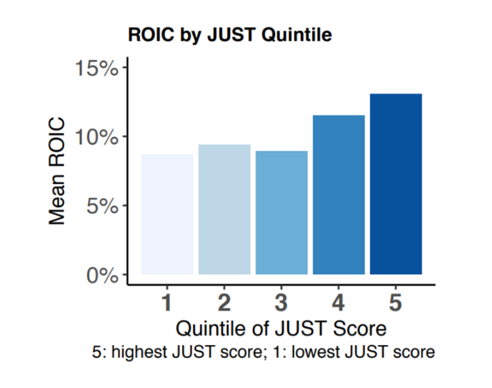 A bar graph showing ROIC for companies scored by JUST Capital
