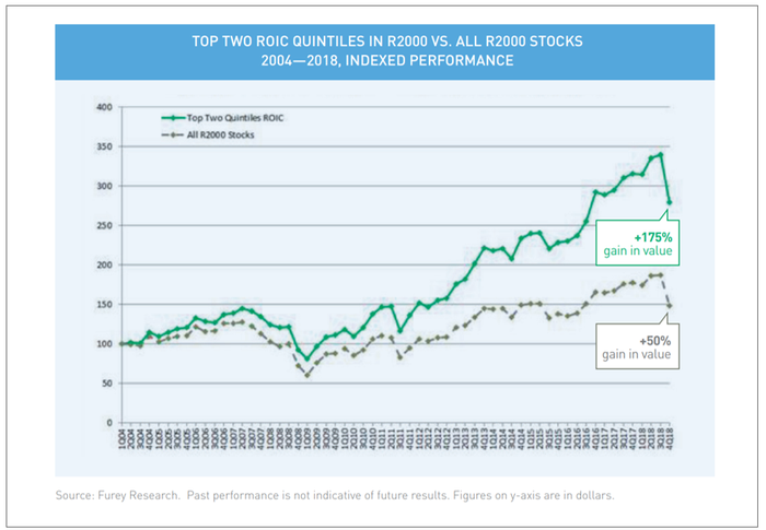Top two ROIC Quintiles in R2000 Vs. All R2000 stocks