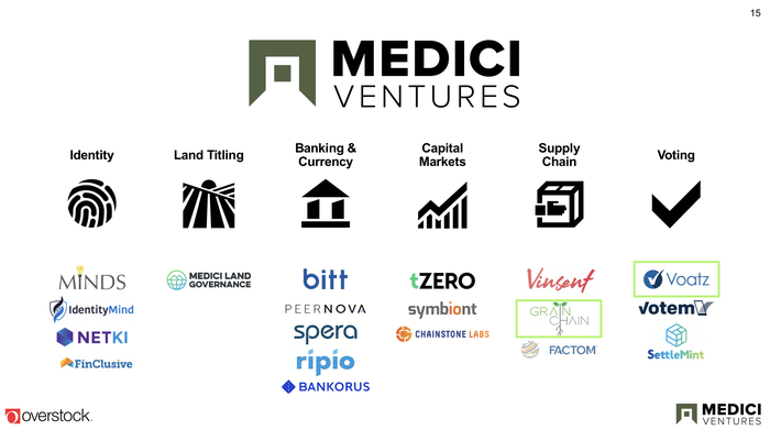 A chart showing the various companies and brands operating under Medici Ventures.
