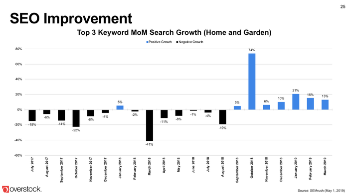 A chart showing improving search engine trends.