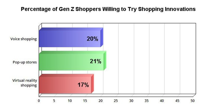 Chart showing percentage of Gen Z shoppers willing to try shopping innovations like voice shopping, pop-up stores, and virtual reality shopping