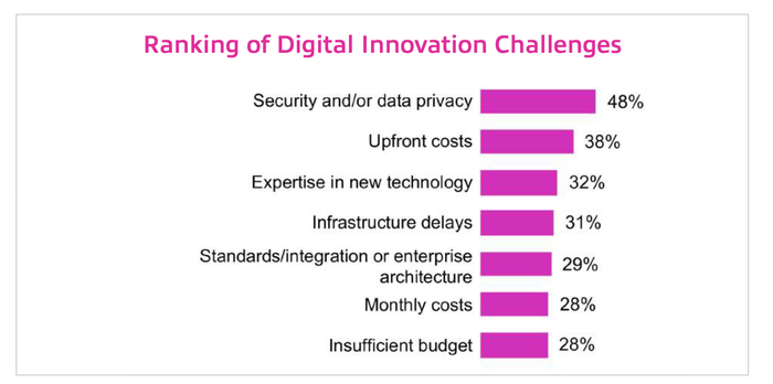 A chart shows the digital innovation challenges facing IT leaders.