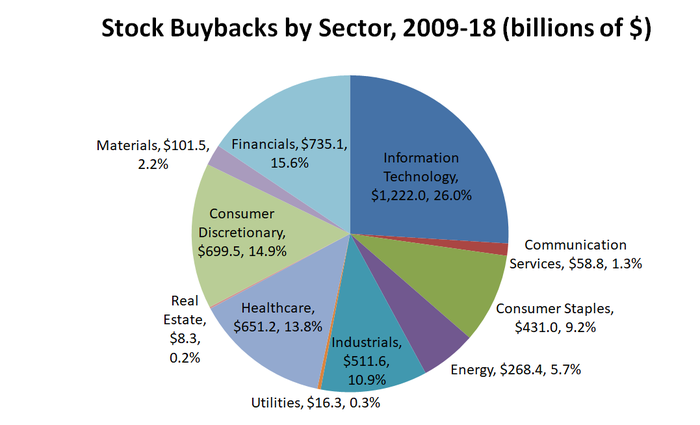 Pie chart showing stock buybacks by sector.