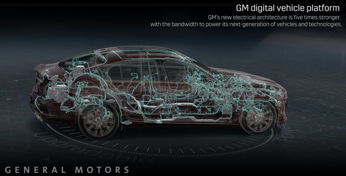 A graphic showing GM's new electronic platform