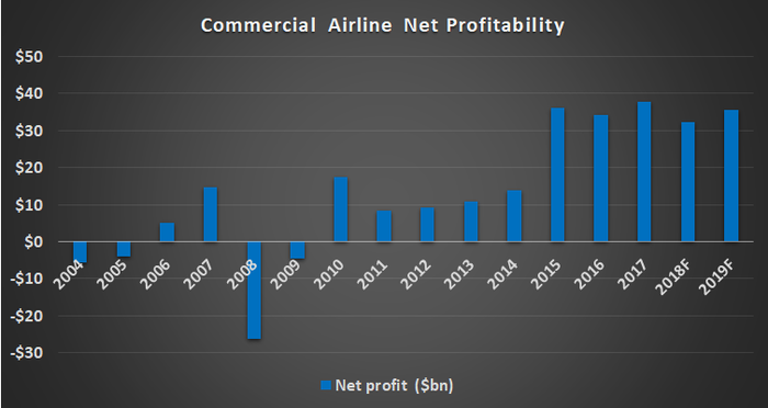 Bar chart of commercial airline net profitability by year, from 2004 through 2019