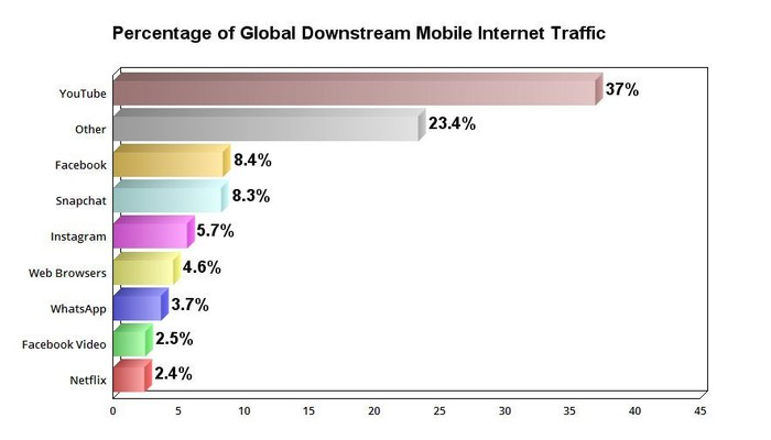 Chart showing the percentage of global downstream mobile internet traffic among various companies