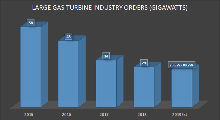 GE's estimate for large gas turbine orders
