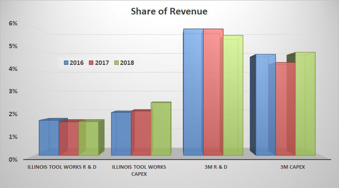 Illinois Tool Works and 3M metrics