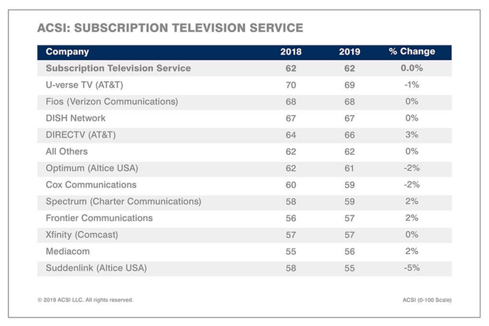 A chart shows which cable companies have the best rankings.