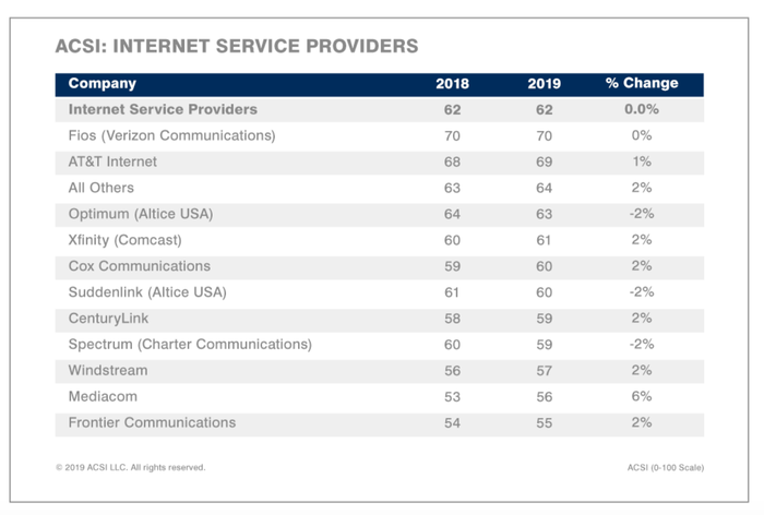 A chart shows how the ISPs rank.