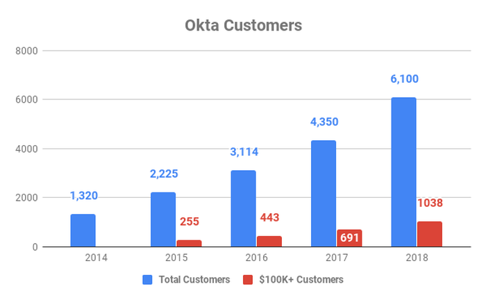 Chart showing growth in Okta customers by year