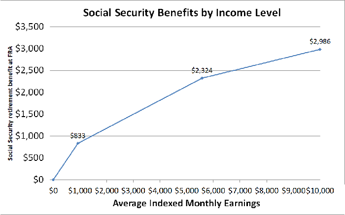 Graph showing how benefits rise with income.