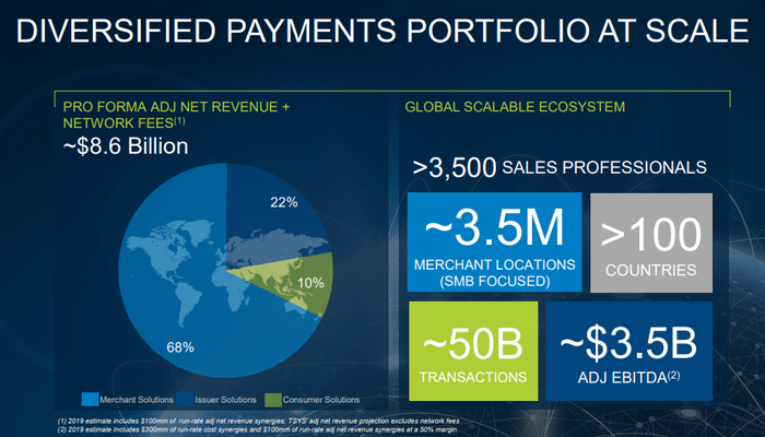 An investor presentation slide showing the scale of the combined GPN/TSS portfolio.