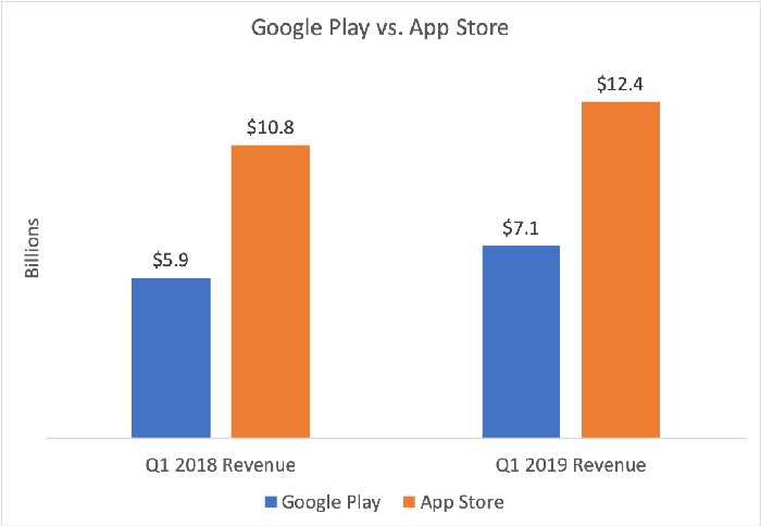 Chart showing Google Play vs. App Store revenue in Q1 2018 and Q1 2019