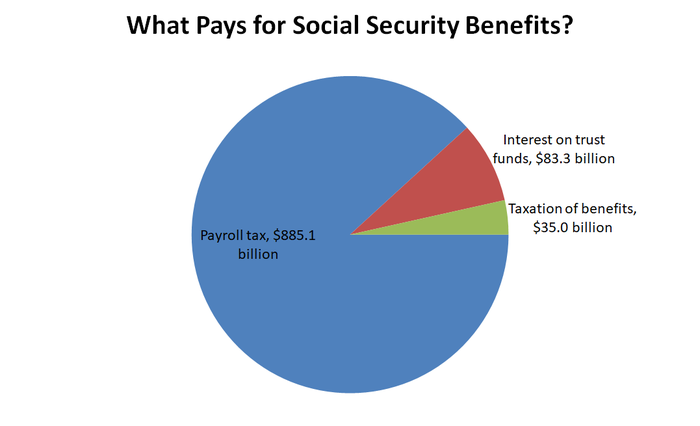 Pie chart showing sources of Social Security.