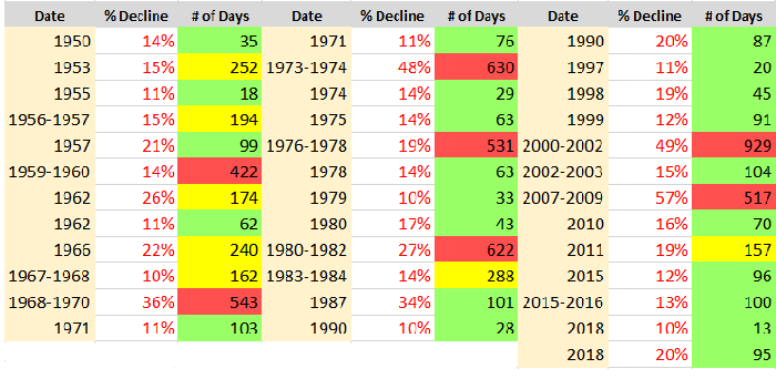 A table showing that most stock market corrections last 104 or fewer calendar days.