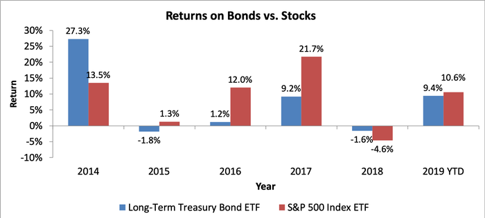 Bar chart showing returns on bonds and stocks over the past five years