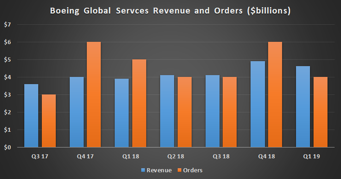 Boeing Global Services revenue and orders.
