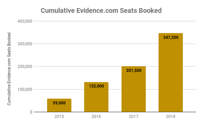 Chart of Evidence.com seats booked over time