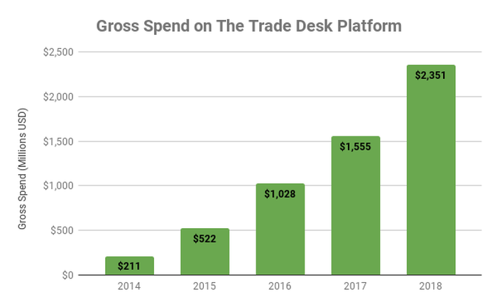Chart showing gross spend on The Trade Desk's platform over time