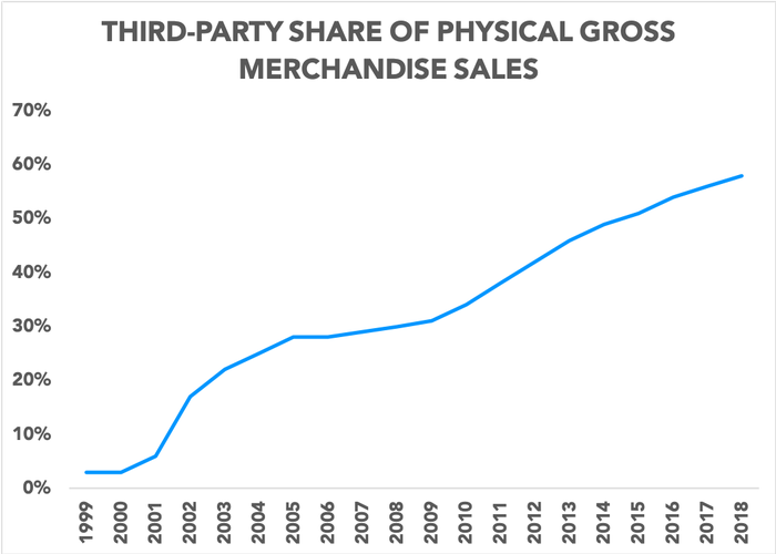 Chart showing third-party share of sales
