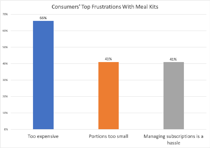 Chart showing consumers' top frustrations with meal kits