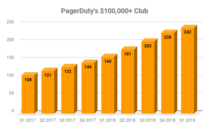 Chart showing PagerDuty customers with contract values over $100,000 annually.