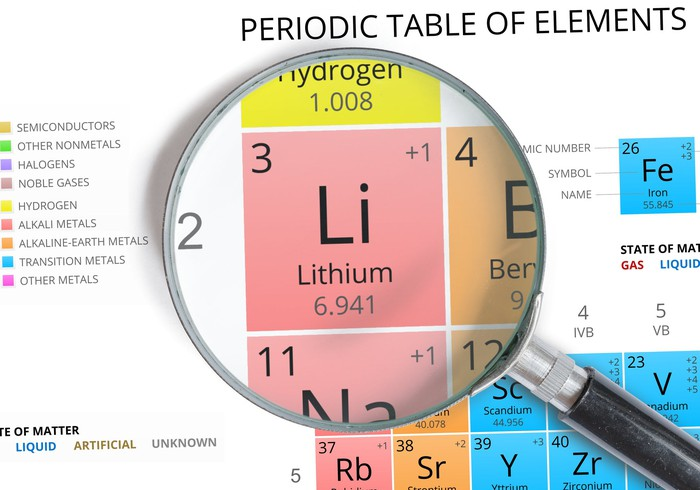 A magnifying glass rests on the symbol for lithium on the periodic table of elements.