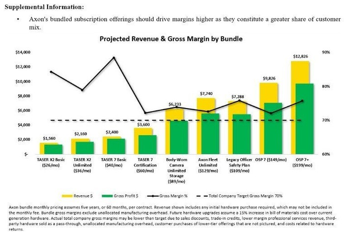 Bundles and expected margins from Axon Enterprise.
