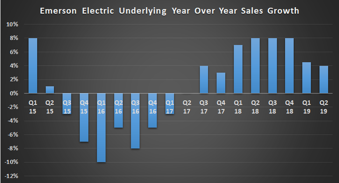 Emerson Electric Underlying Sales Growth