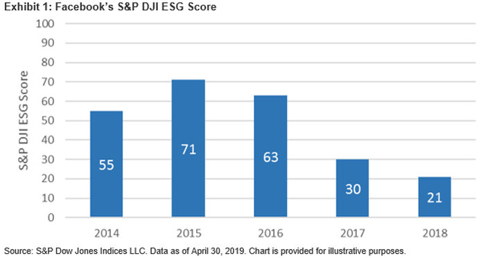 Chart showing Facebook ESG score over time